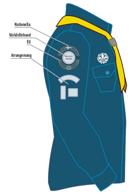 Märkesplacering på scoutskjorta, höger ärm