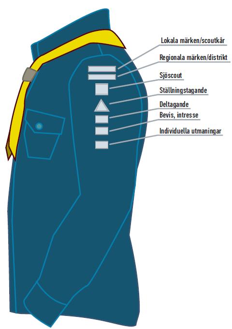 Märkesplacering på scoutskjortan, vänster ärm